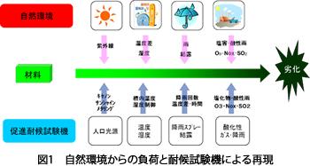 経営戦略レポート 技術の広場 耐候性の評価について